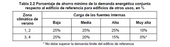Porcentaje ahorro demanda