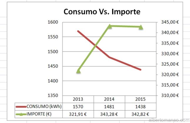 ConsumoVSImporte