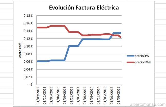 Evolución factura eléctrica
