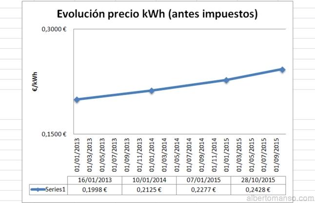Evolución precio kWh